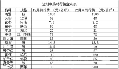 安国中药材市场热点品种解析